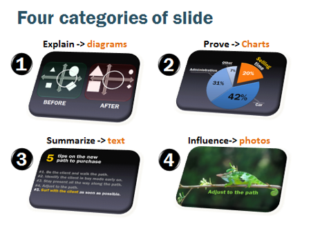 four types of slides for sales presentations